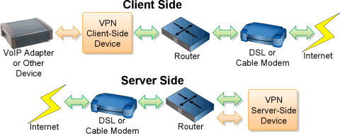 "Diagram showing position of ""client side"" and ""server side"" VPN devices"
